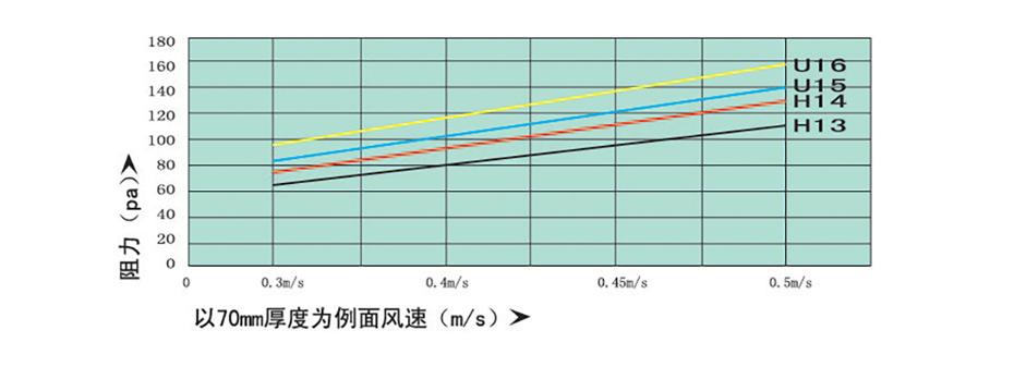 初阻力-风速关系曲线图