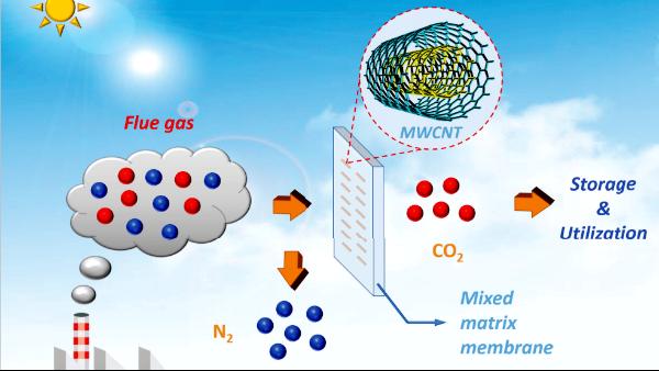 """新技术让二氧化碳捕集材料""""深呼吸"""""""
